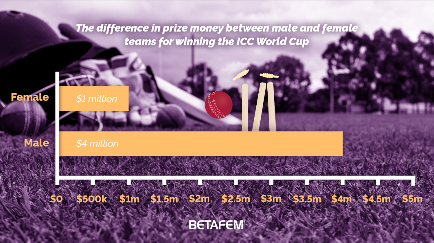 Prize money differences between male and female teams winning icc world cup