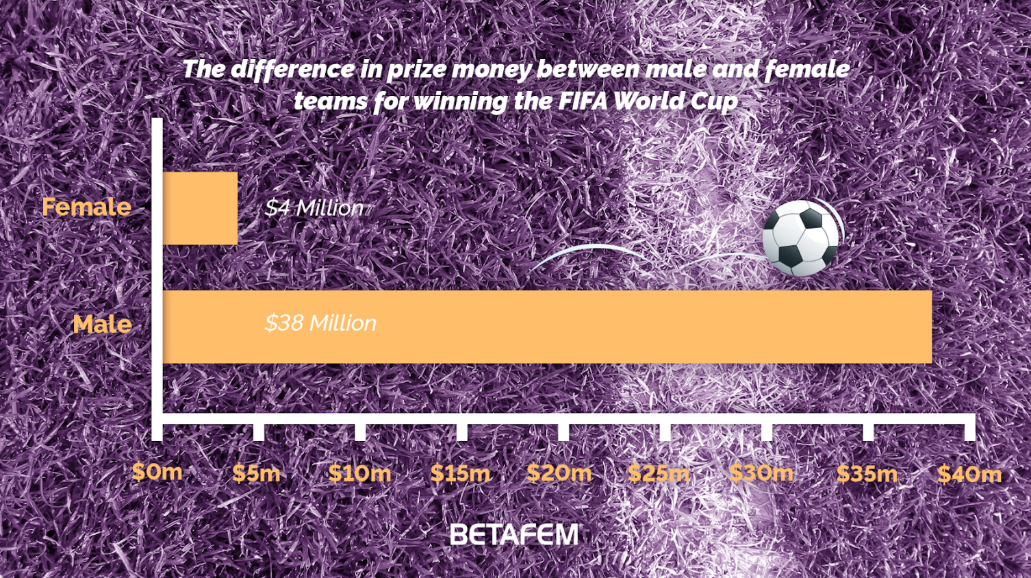 Prize money differences between male and female teams winning fifa world cup