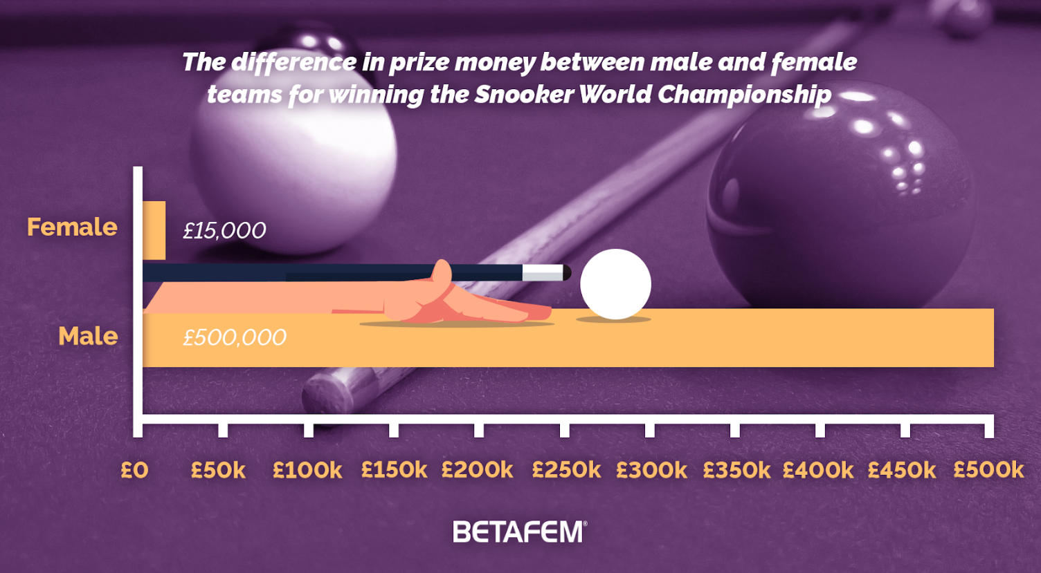 Prize money differences between male and female teams winning snooker world championship